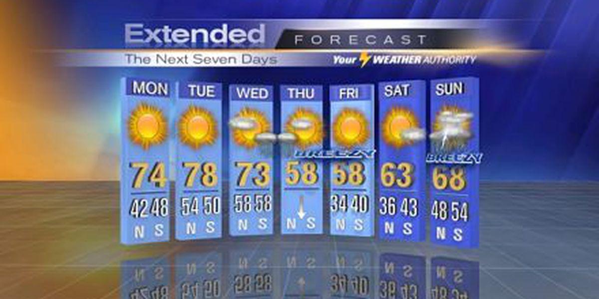 Nicondra: Expect more sunshine for beginning of work week
