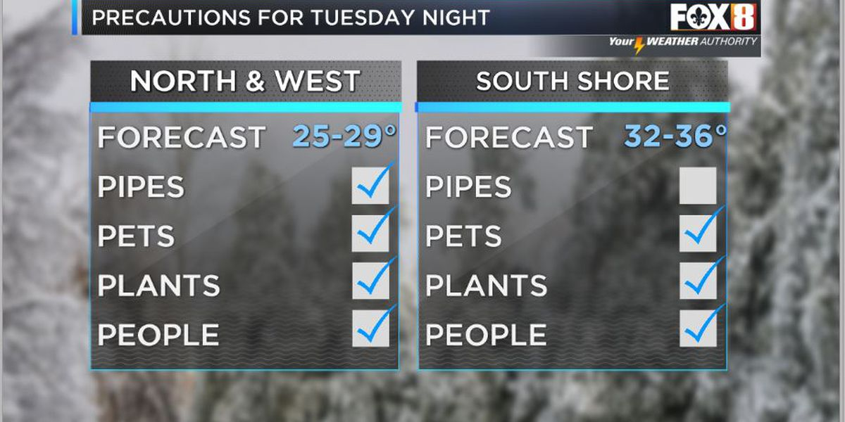 Nicondra: Major cold front takes over tonight