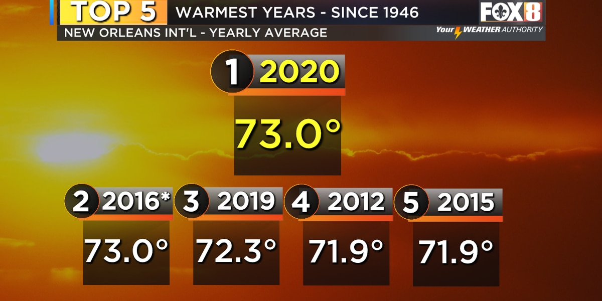 2020 ties for warmest year on record in New Orleans