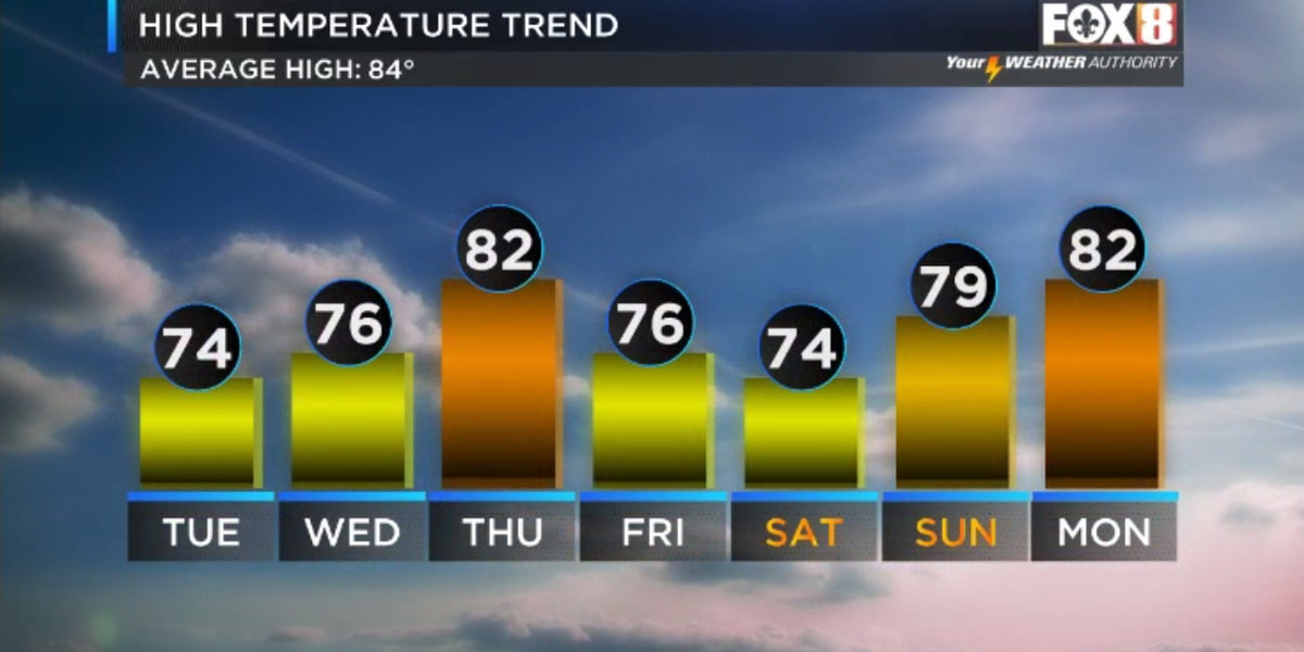Nicondra: A pleasant stretch of weather begins today