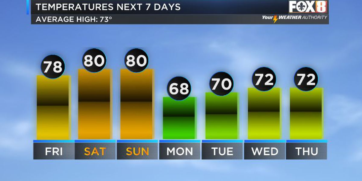 Stronger cold front next week