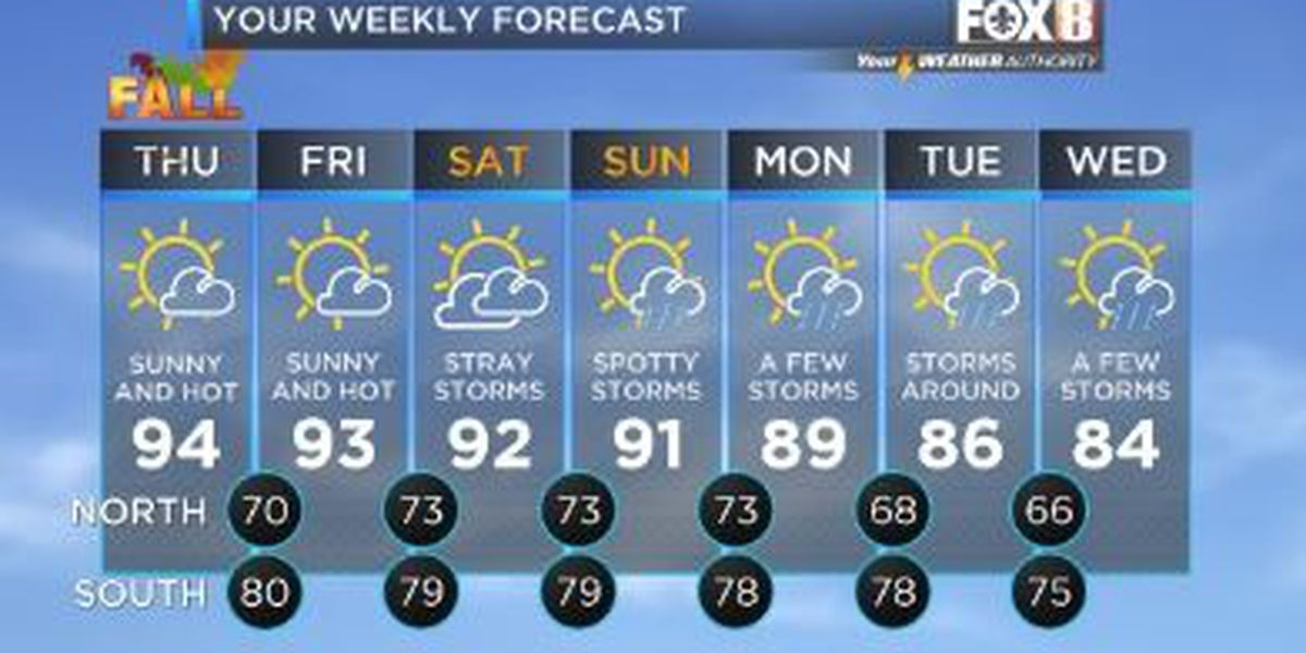 Your Weather Authority: Dry weather, but not cooler temperatures