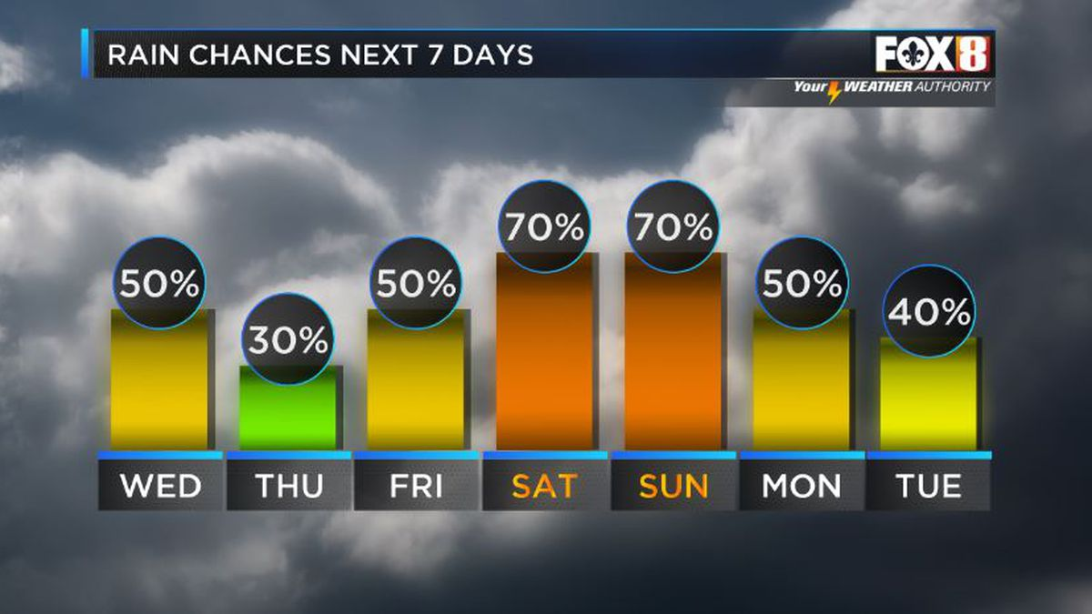 Weekend could be stormy