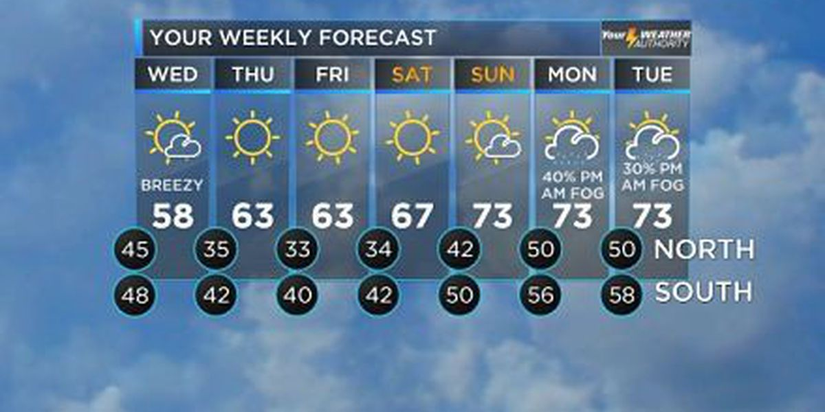 Bob: Storms to end with cooler, drier air coming