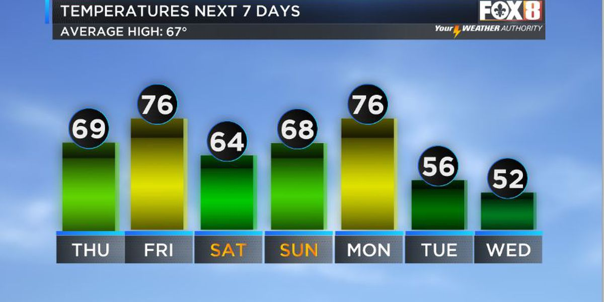 Next big cold front next week