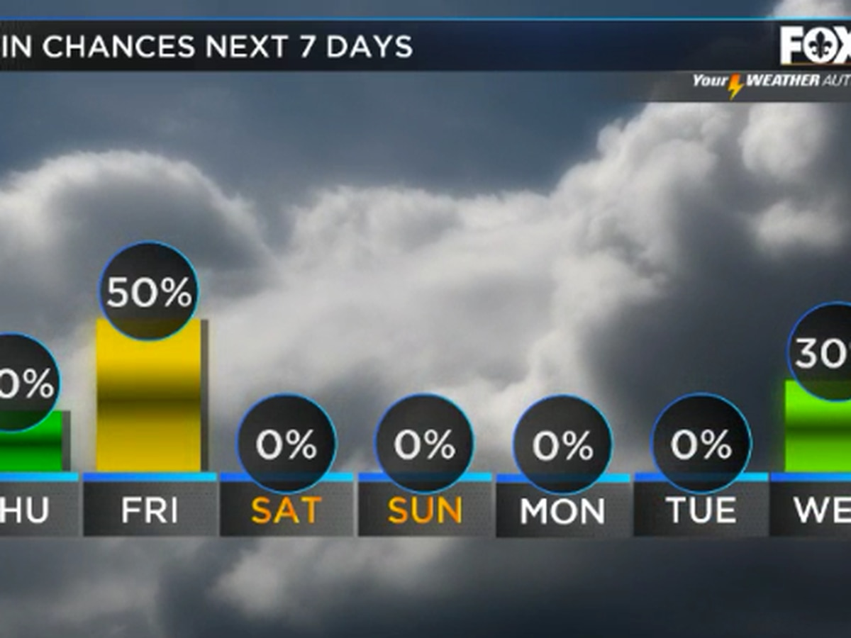 Rain chances decrease into the weekend