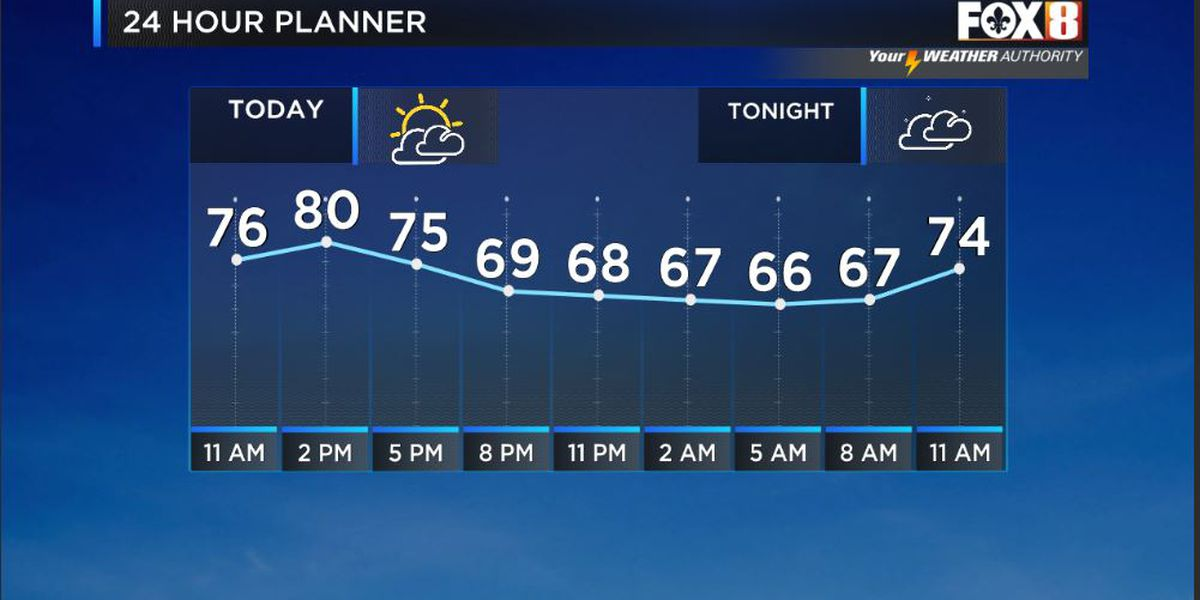 Bruce: A Warm-Dry And Breezy Day