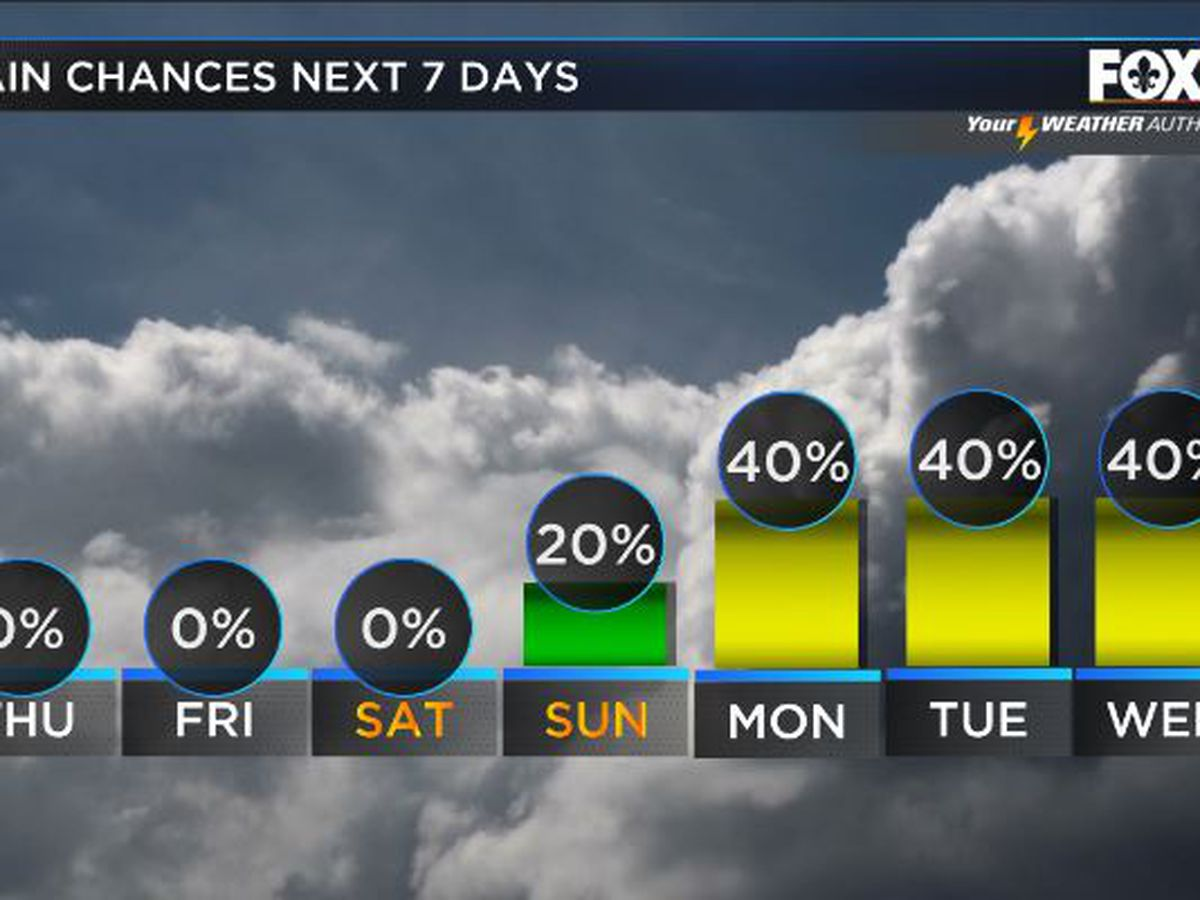 Much drier end to the week