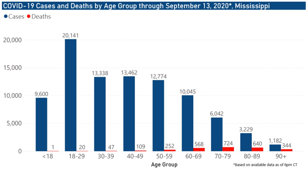 145 new COVID-19 cases, 9 new deaths reported Monday in Mississippi