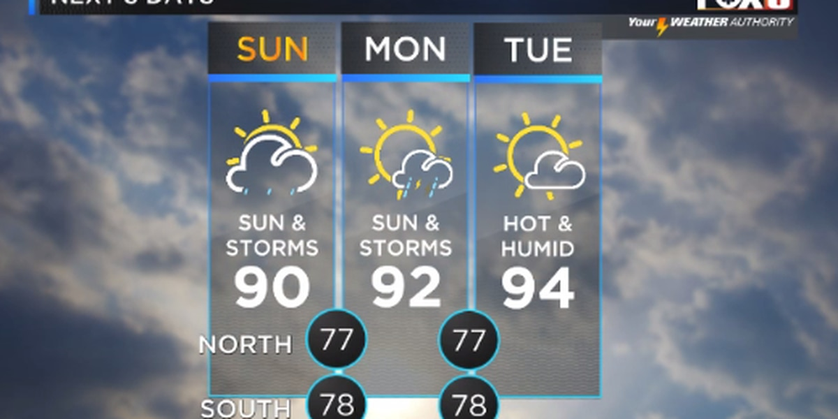 Sun and storms around Sunday; heavy downpours possible