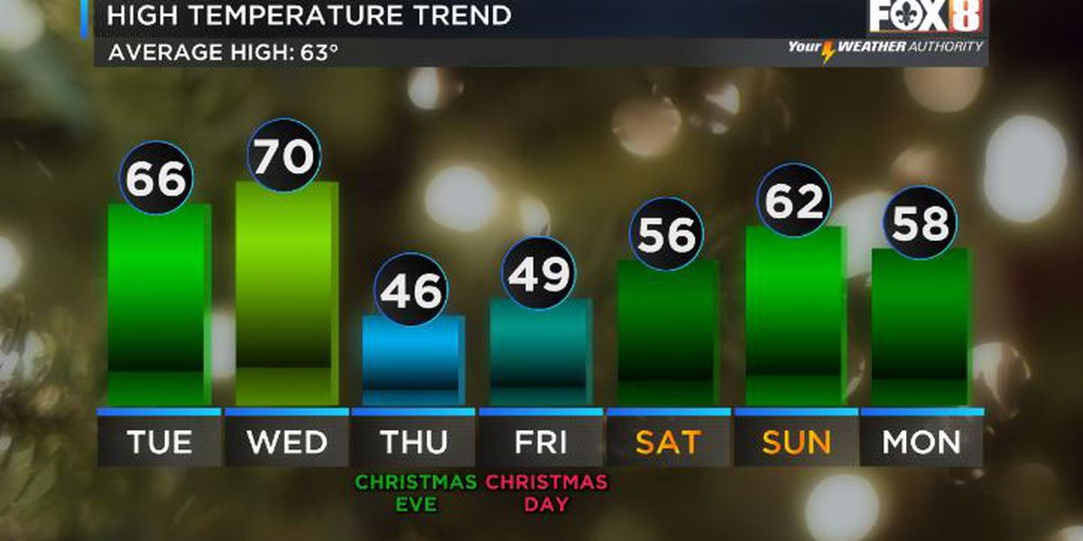 Shelby: Mild temperatures ahead of big Christmas cool down