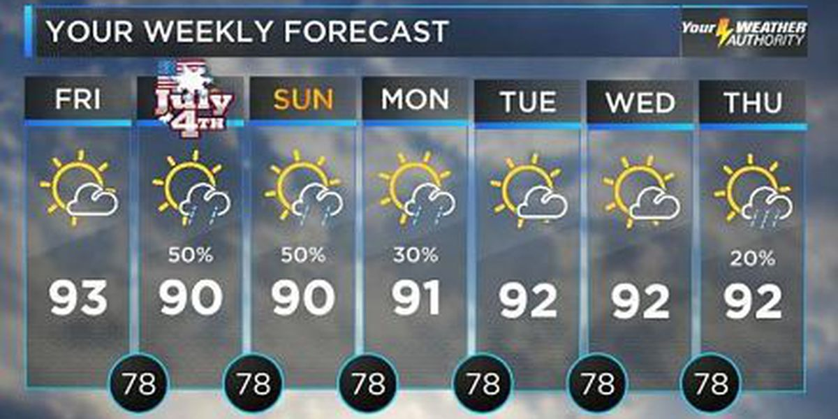 Bruce: Mostly dry, hot, humid