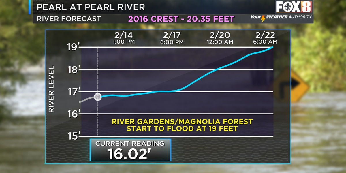 Pearl River expected to hit major flood stage next week