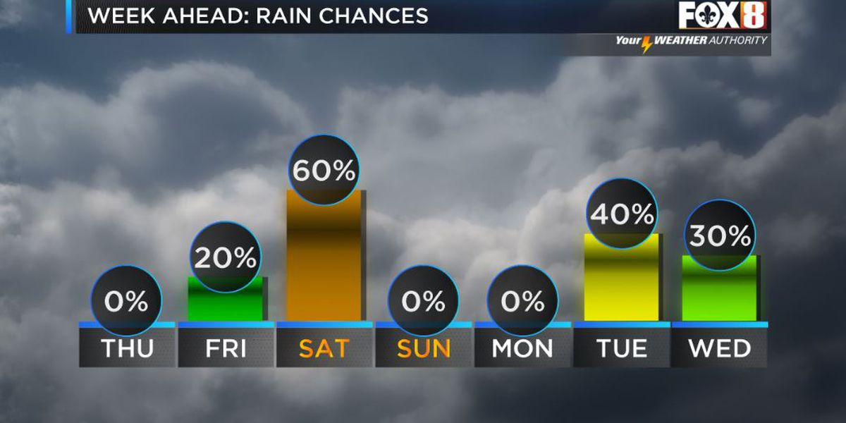Storms likely on Saturday