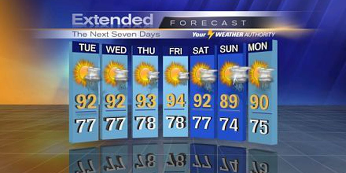 Bob: Another mostly dry, hot start to the week