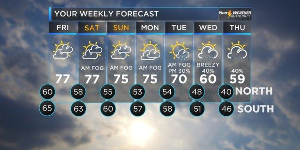 Nicondra: Mild, muggy Friday leads to pleasant weekend
