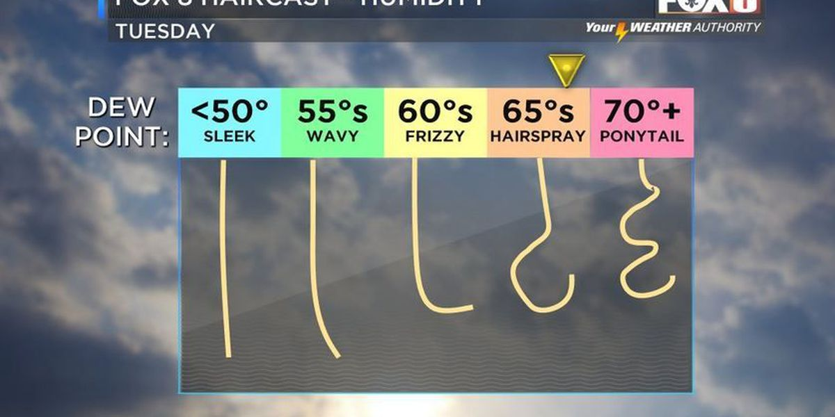 Shelby: Record highs on Tuesday?
