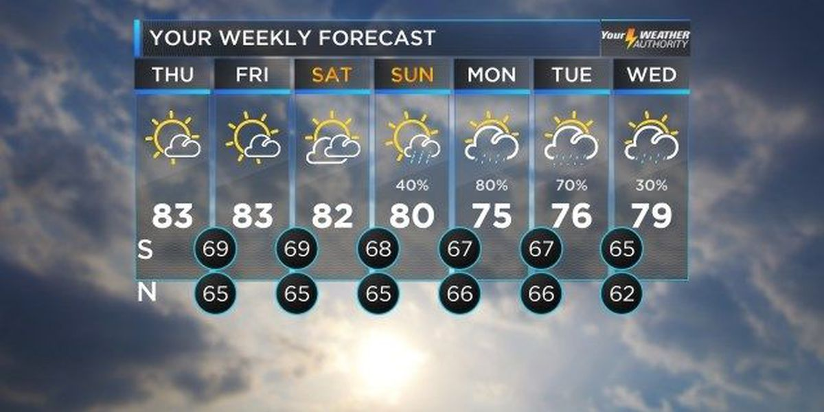 Bruce: Louisiana dry spell set to continue