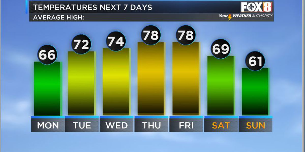 Nicondra: Temperatures slowly rise through the week