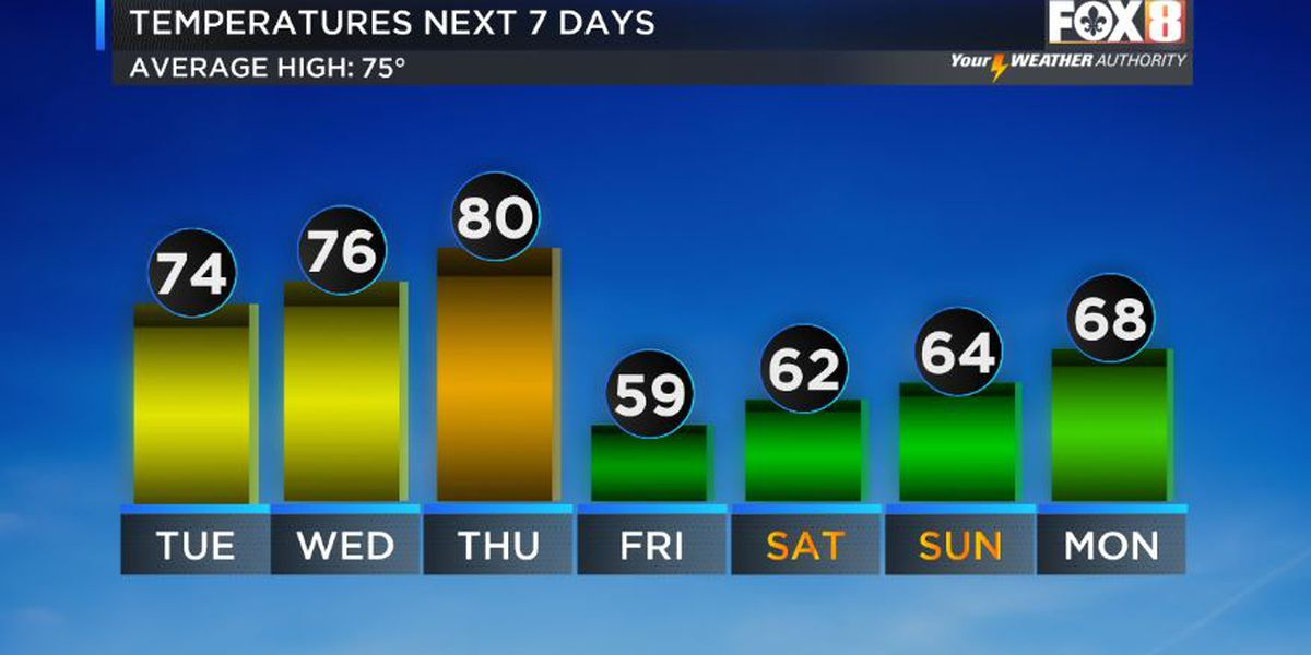 Another cold front late week