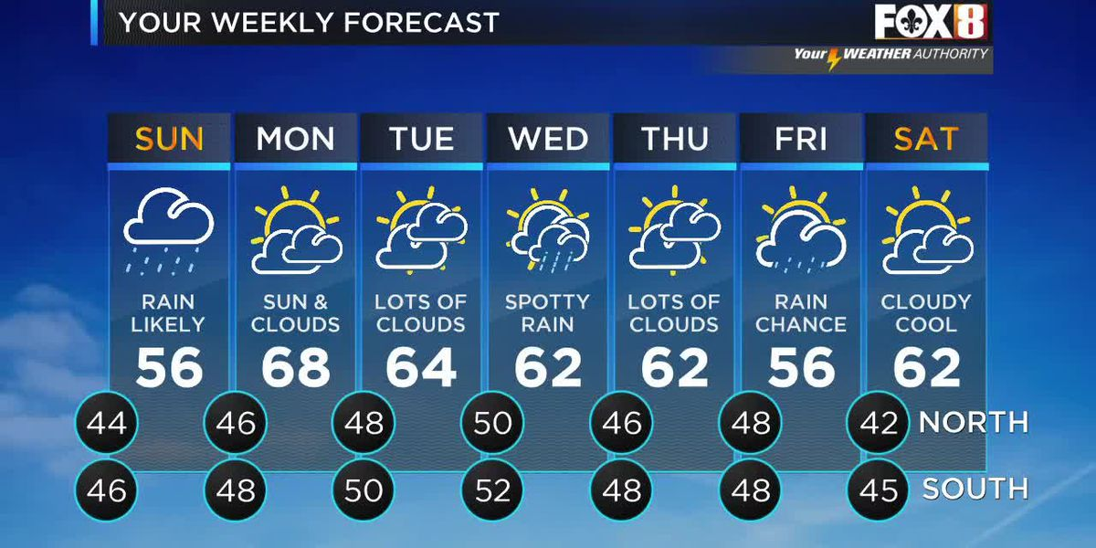 Nicondra: Saturday evening weather forecast