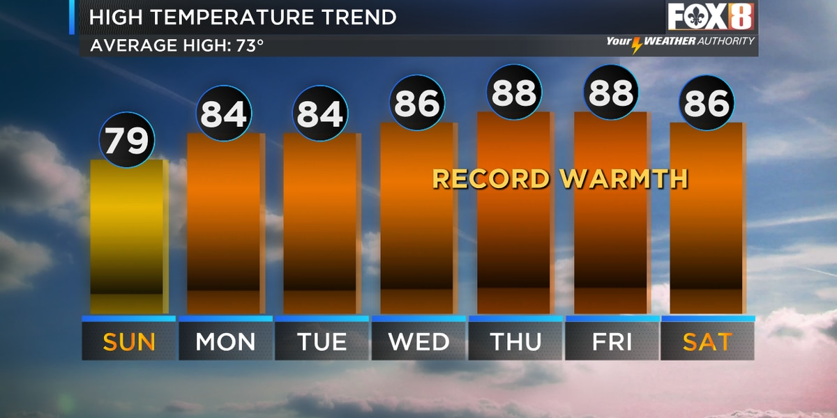 Zack: Last day in the 70s ahead of record warmth this week