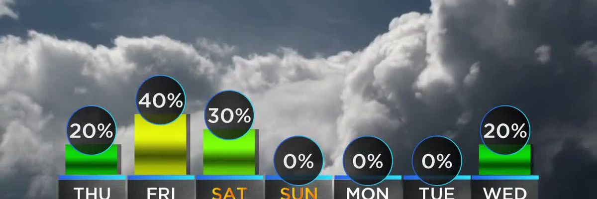 Shelby: Thursday 8 a.m. weather forecast