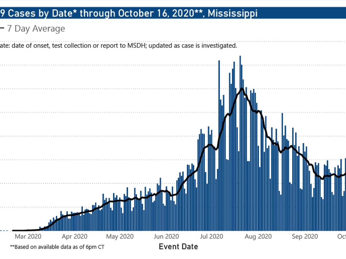 751 new COVID-19 cases, 10 new deaths reported Saturday in Mississippi