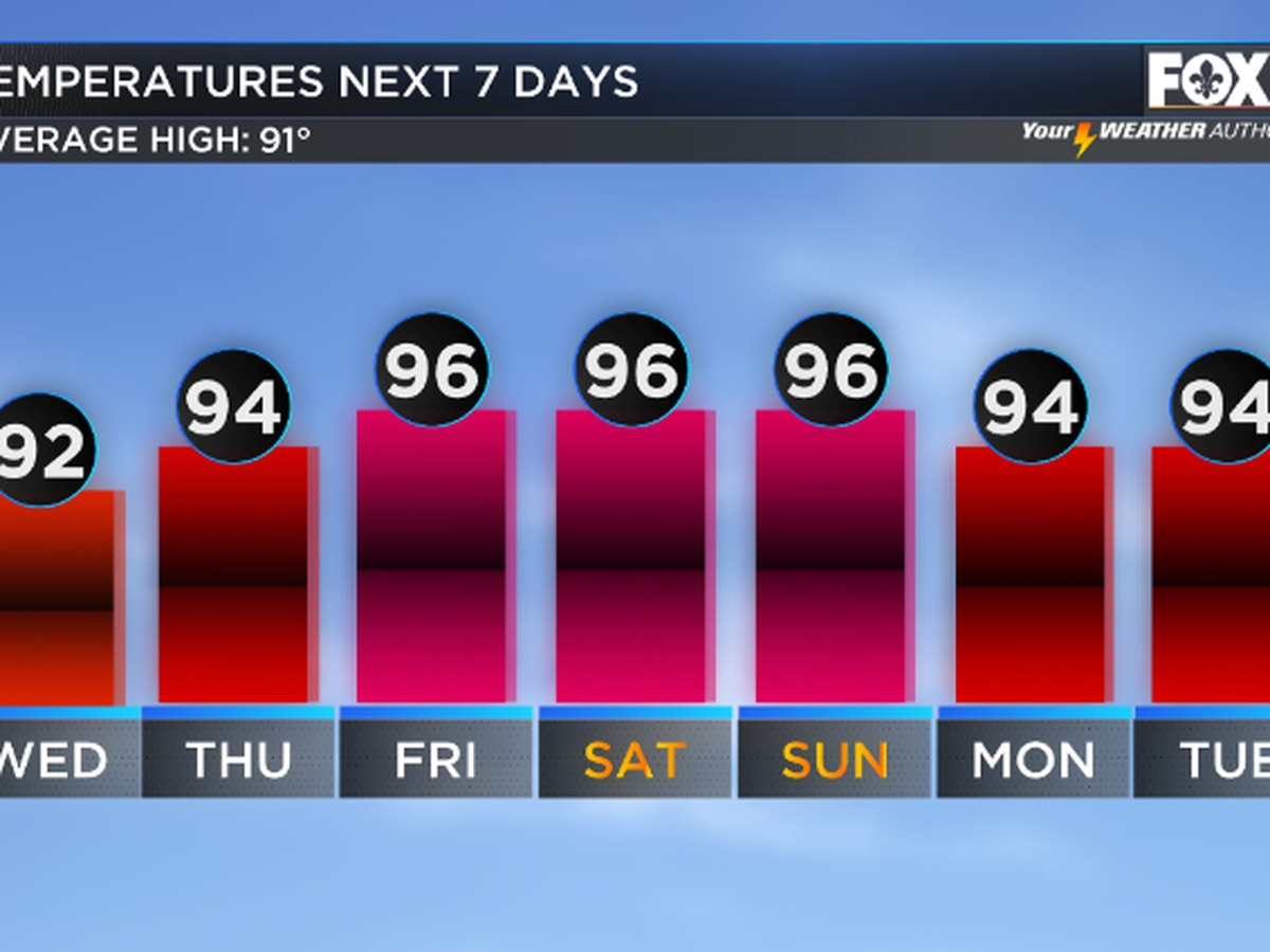 Much hotter end to the week