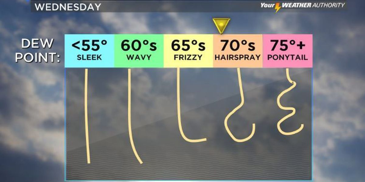Your Weather Authority: Warm, dry conditions continue