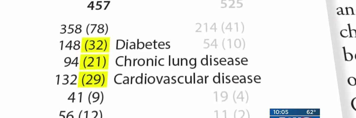 COVID-19 and the most common underlying health conditions