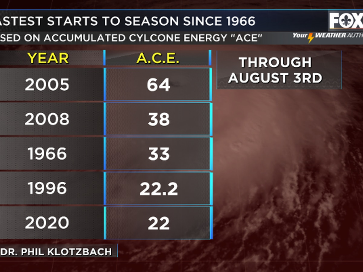 Fast start to Hurricane Season 2020