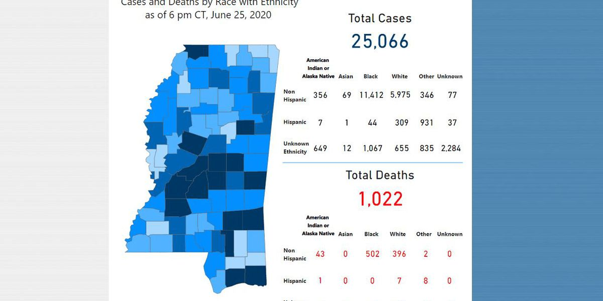 Number of COVID-19 cases in Harrison Co. remain high; Over 500 cases reported statewide