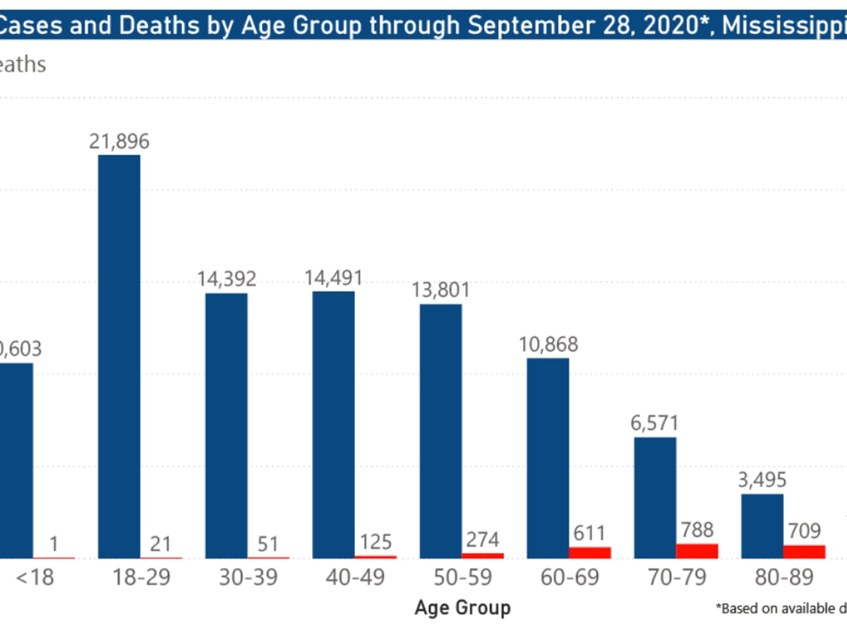 552 new COVID-19 cases, 12 new deaths reported Wednesday in Mississippi