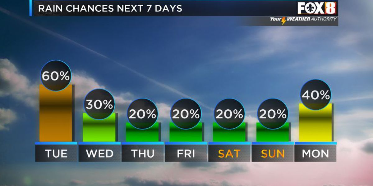Storms decrease this week. Heat builds.