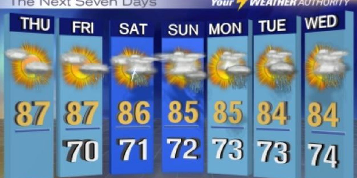 A humid Thursday with scattered showers: Swipe for full forecast