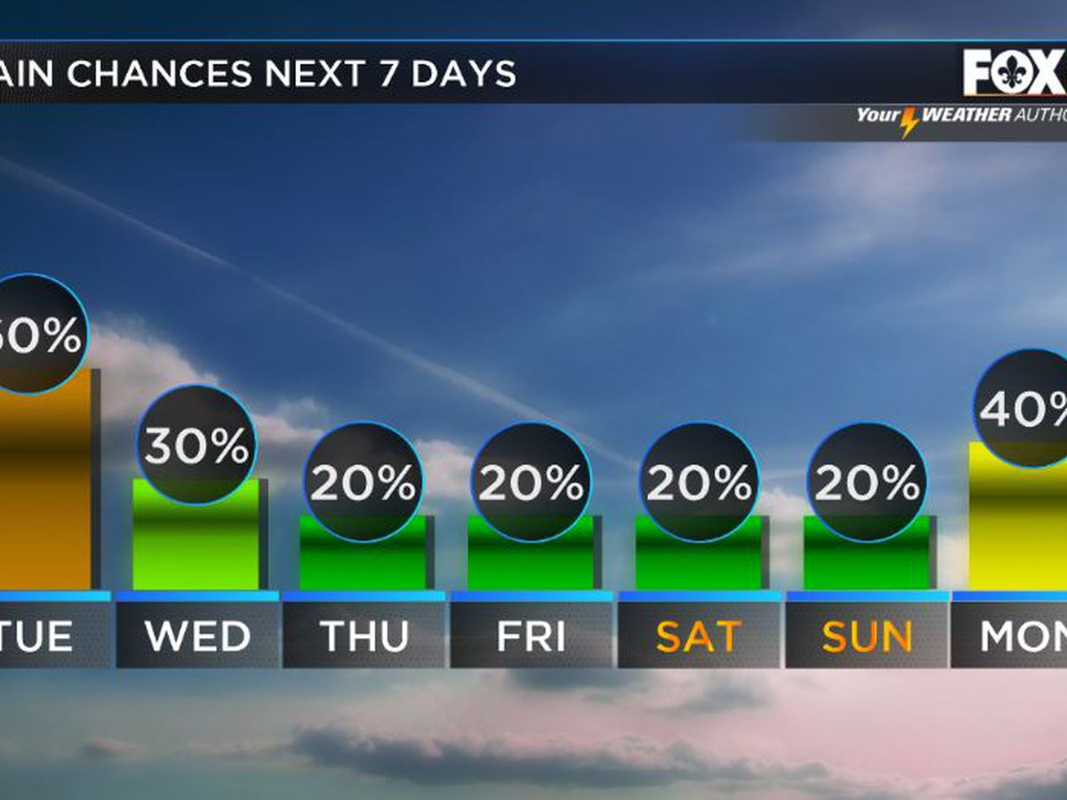 Storms decrease this week. Heat builds.