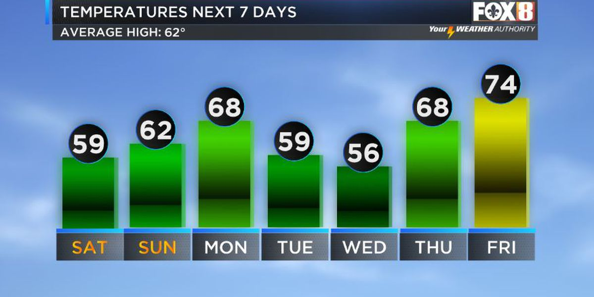 Much drier weather ahead