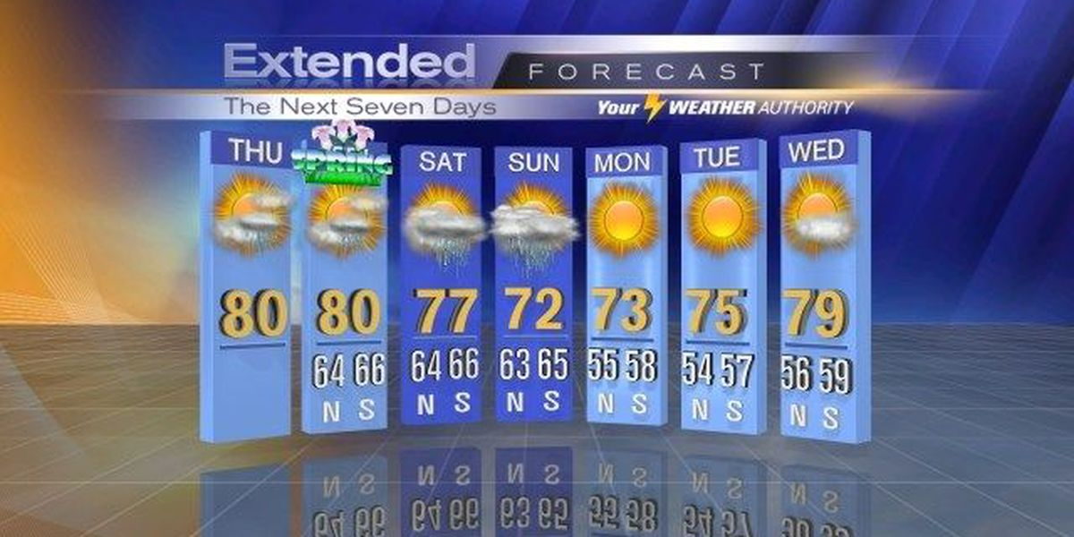 New Orleans Weather Blog