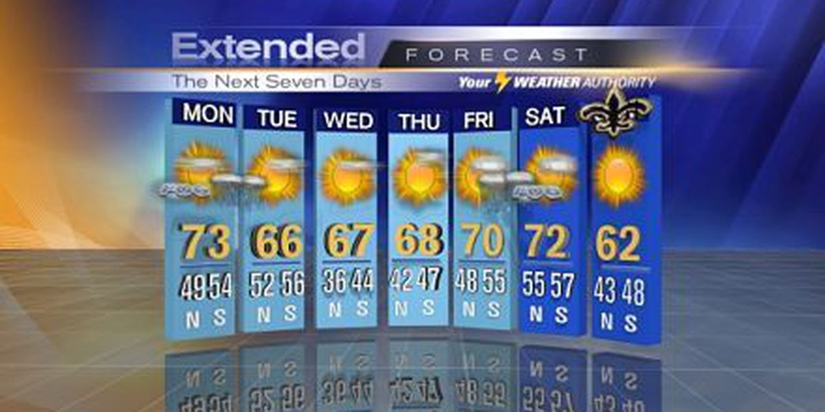 Bruce: Monday front to bring few showers, slightly cooler temps