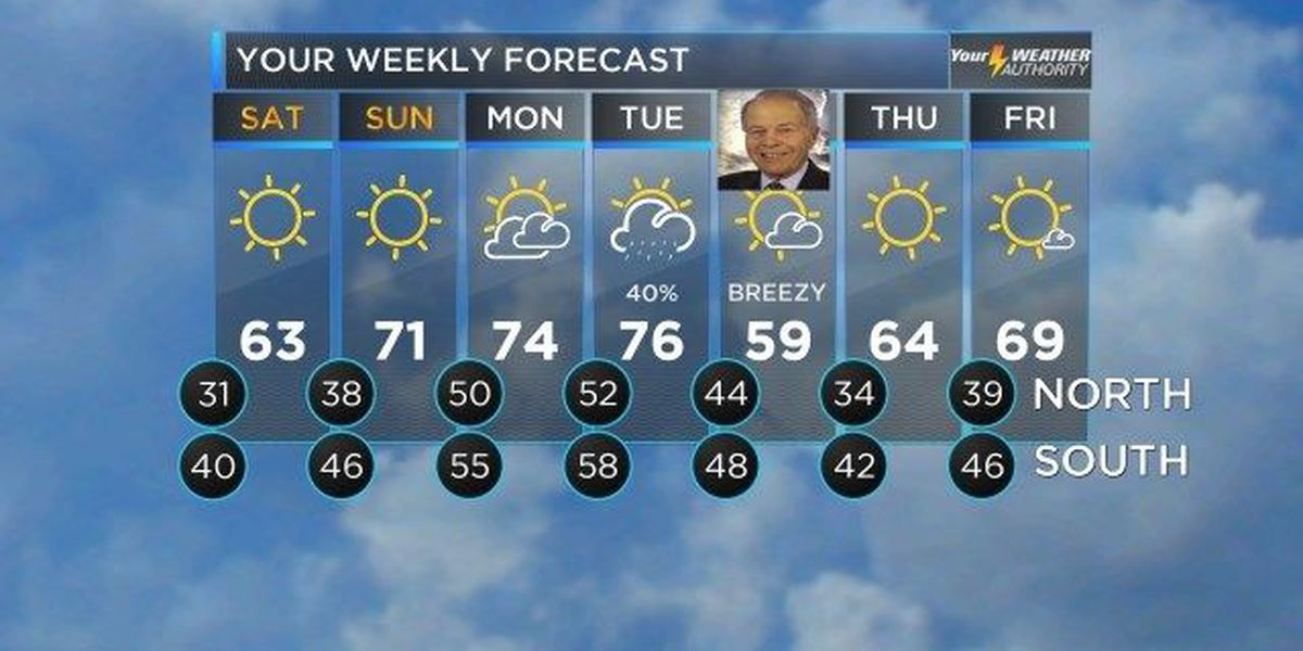 David: Temperatures dip as week ends