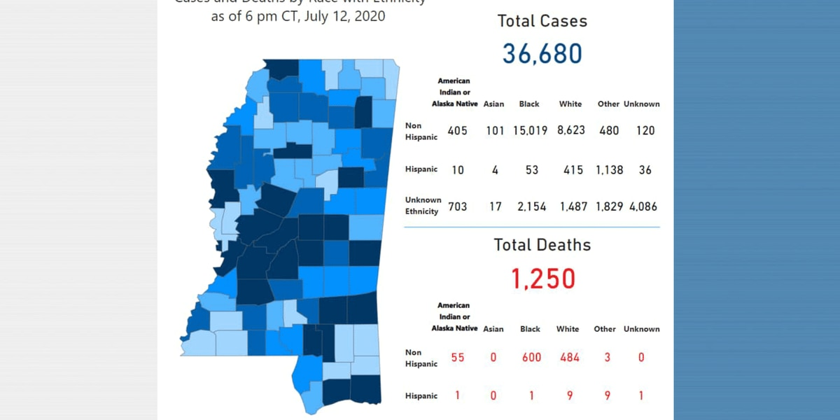 393 new COVID-19 cases, 1 new death reported Monday in Mississippi