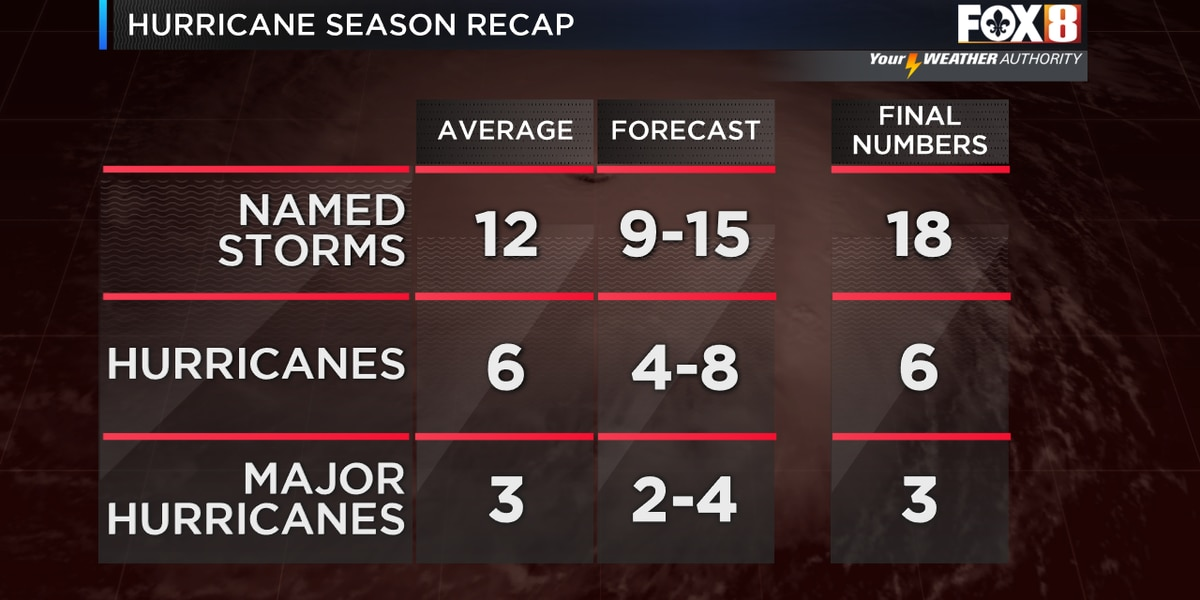 End of Hurricane Season 2019: A look at the final numbers