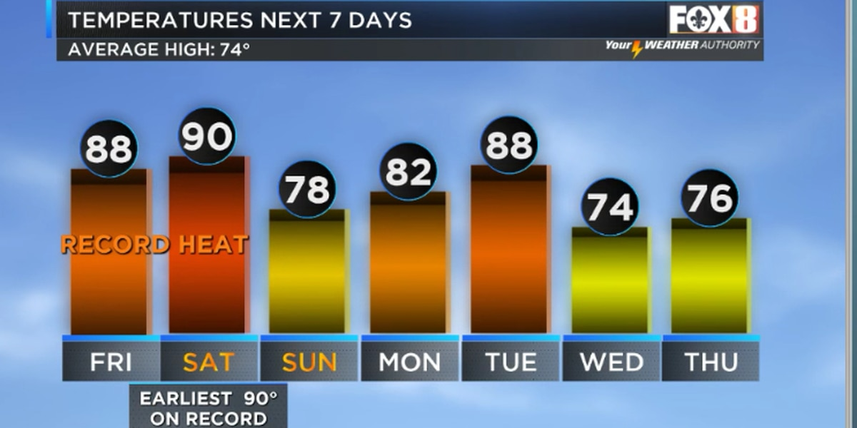 Zack: More record heat until a weekend cool front