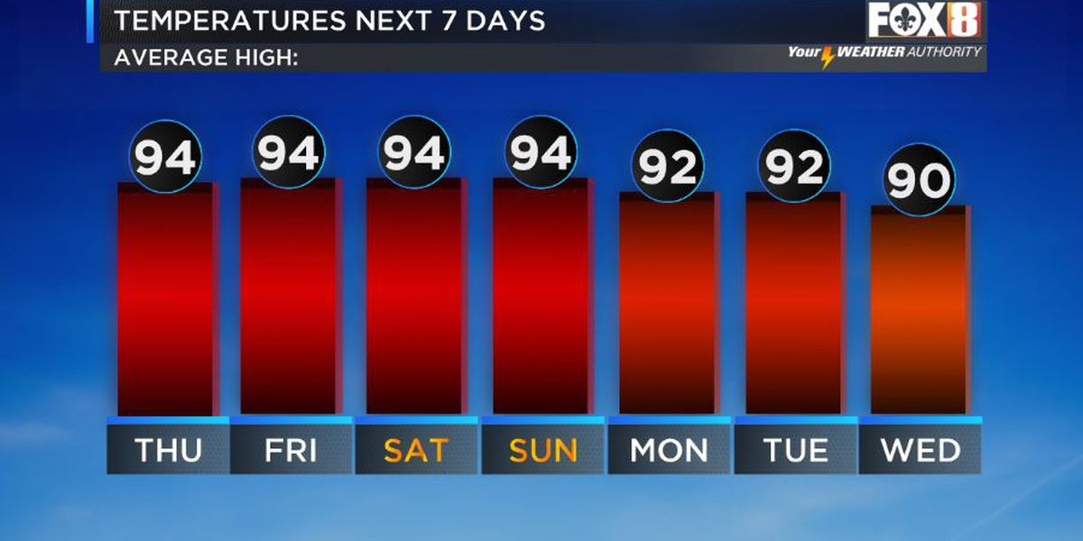 Nicondra: Hot and muggy with isolated storms