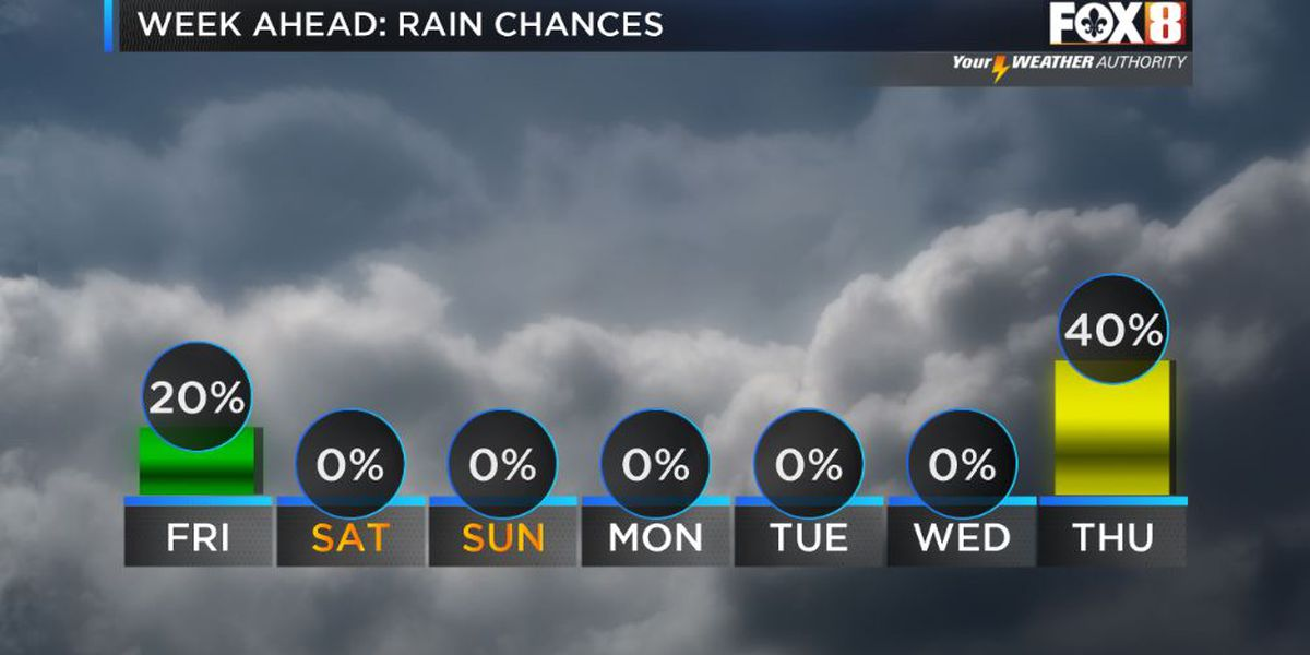 Drier weather ahead