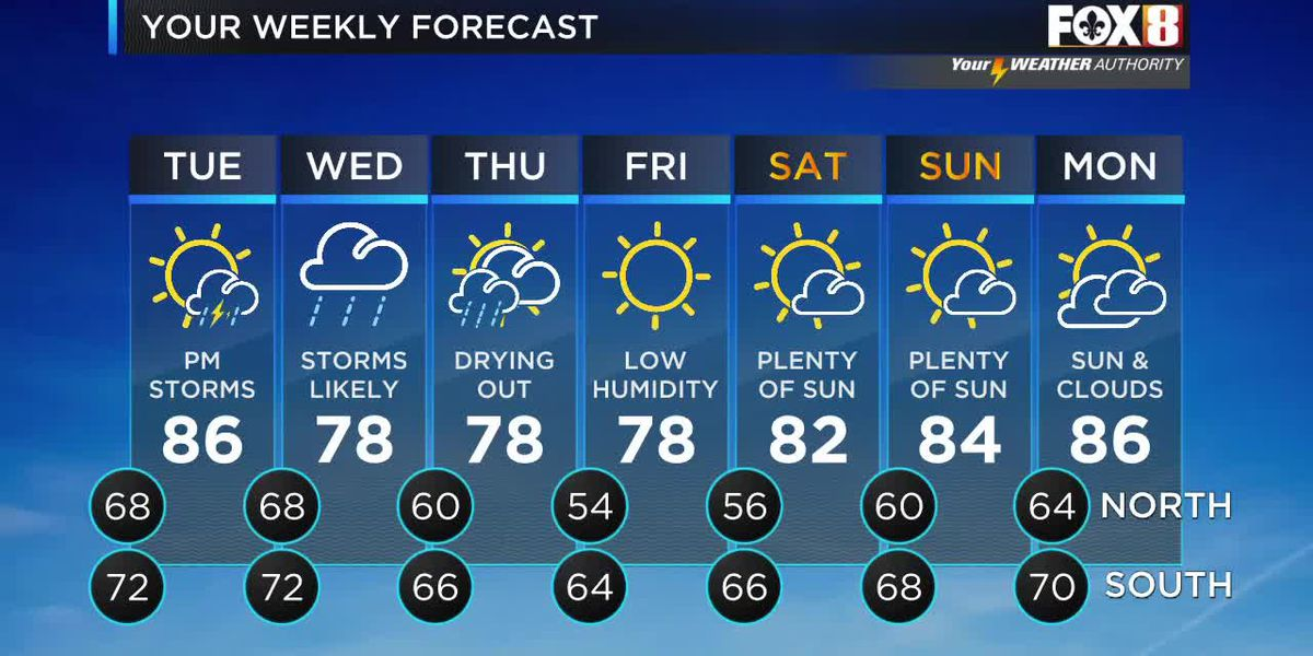 David: Monday afternoon weather forecast