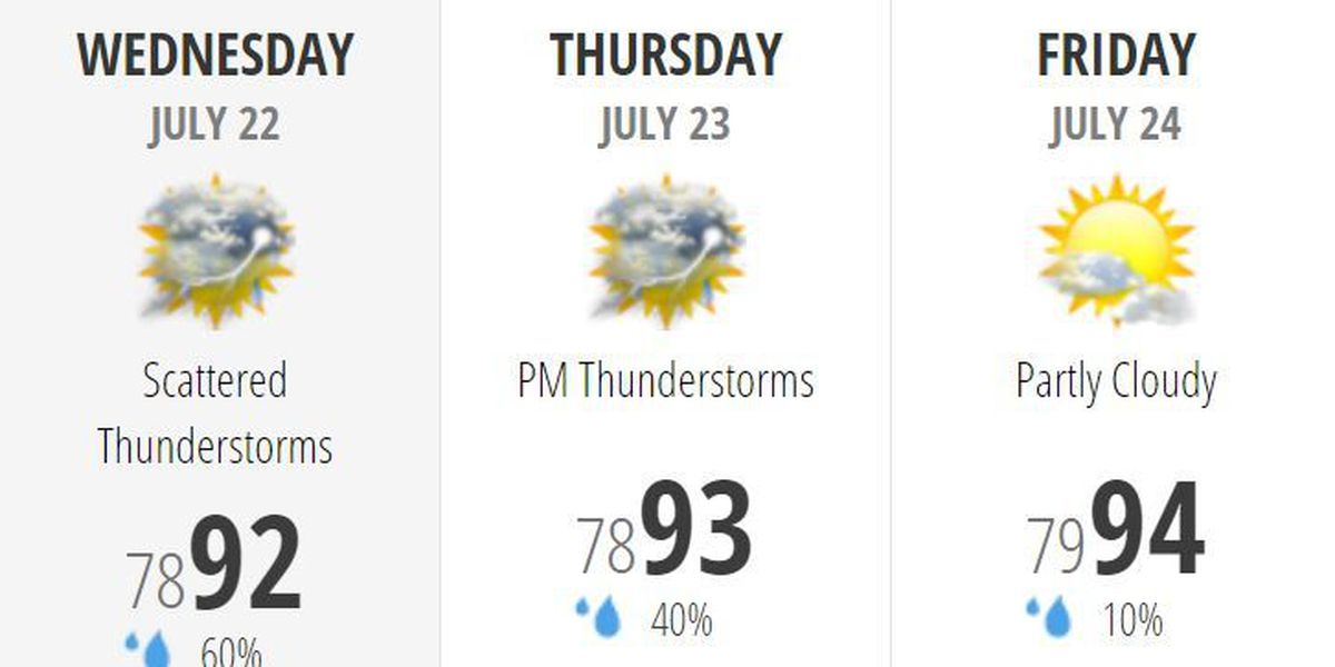 Franklin: Some cooling showers and storms