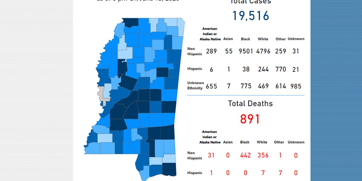 168 new COVID-19 cases, 2 new deaths reported Sunday in Mississippi