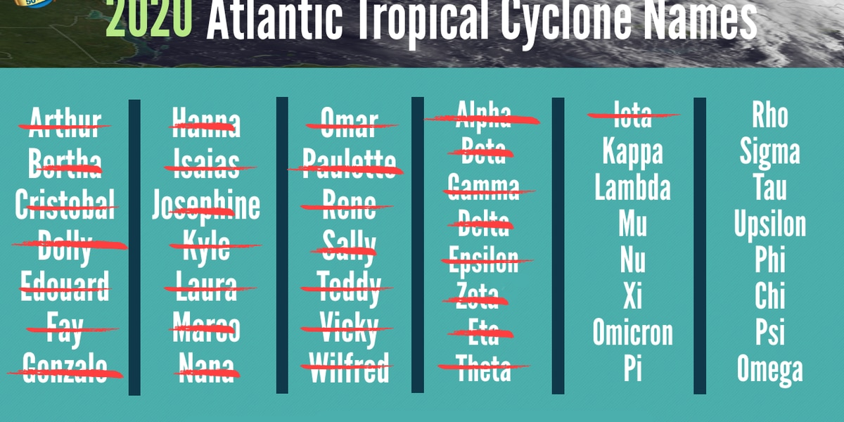 Looking back on a hurricane season that fit right into 2020
